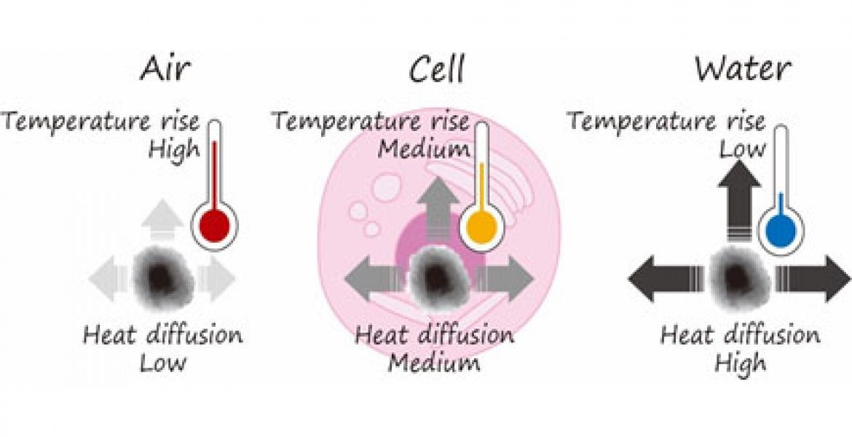 Schematics of heat conductivity measurements